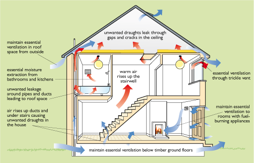 Diagram showing how to reduce condensation in your home